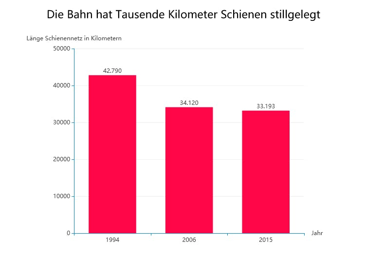 Die Deutsche Bahn Verständlich Erklärt Christian